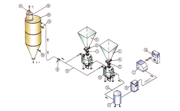氣力輸送系統