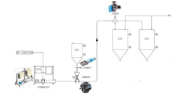 气力输送系统