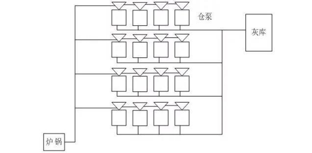 电厂输灰控制结构图