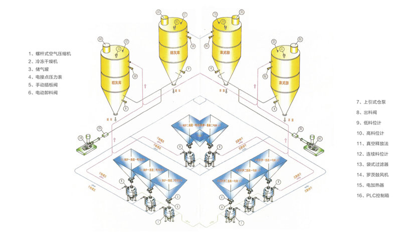 电厂中、高压输送粉煤灰系统流程