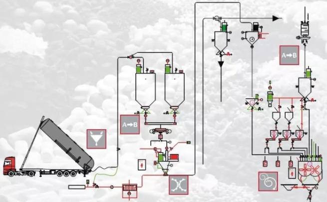 气力输送系统运行过程