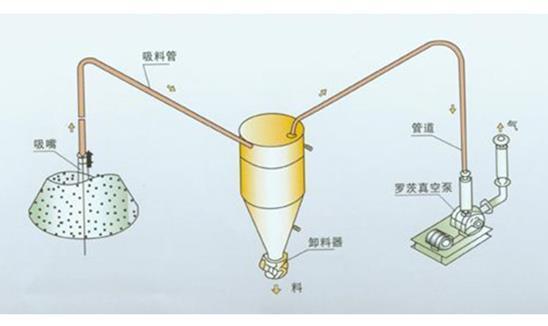 气力输送设备装置
