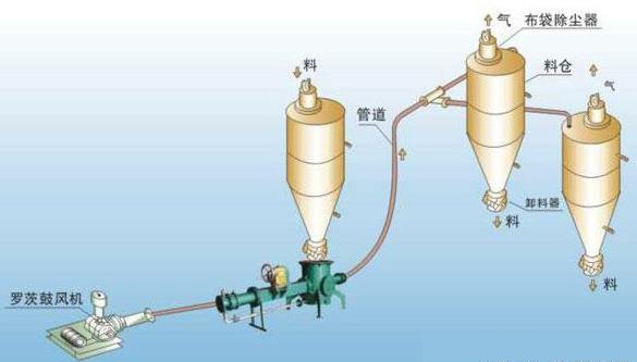气力输送系统输送流程