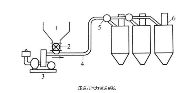 压送式气力输送系统