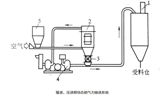 吸送式、压送式相结合气力输送系统