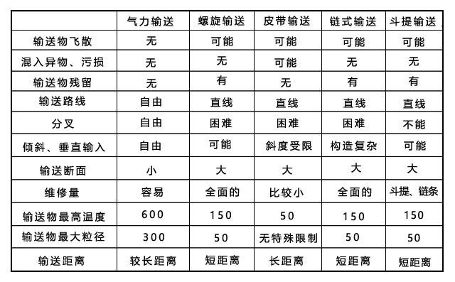 气力输送装置与机械输送装置的特点比较
