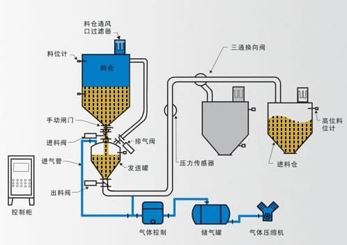 气力输送系统工艺流程