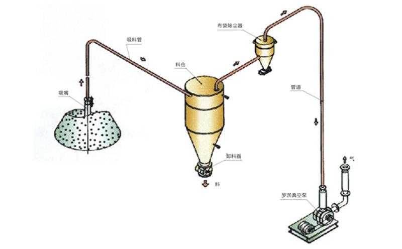 稀相中低压真空吸送流程图