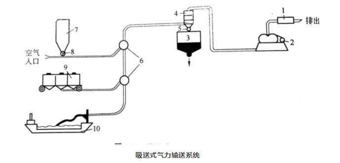 吸送式气力输送系统