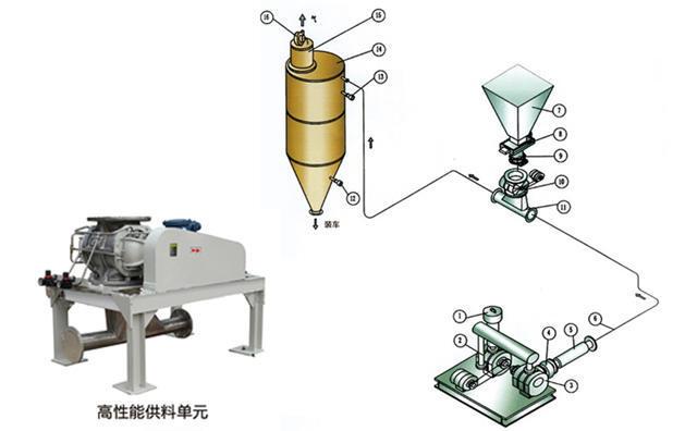 气力输送系统高压供料流程图