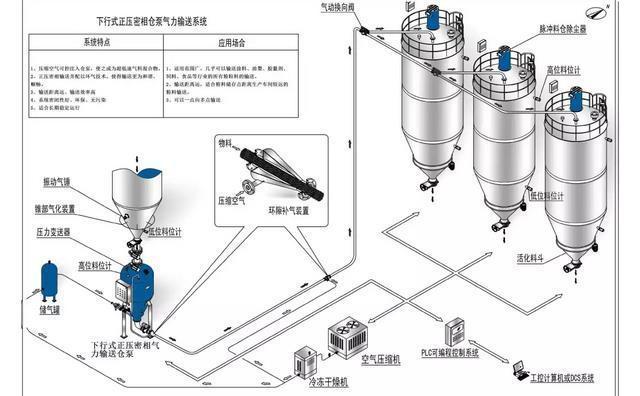气力输送系统运行方式